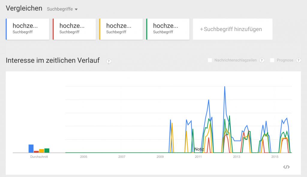 Google Trends Aufteilung Hochzeitsrede